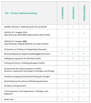 CSE PROSaR – Feature-Vergleich