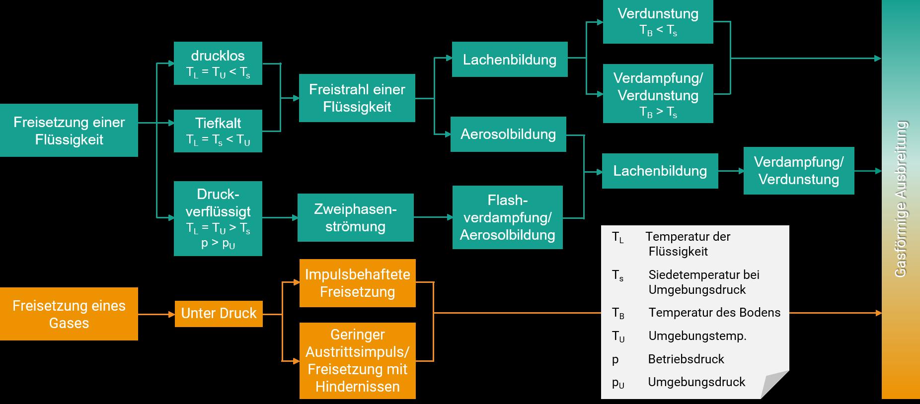 CSE-Engineering – Freisetzung