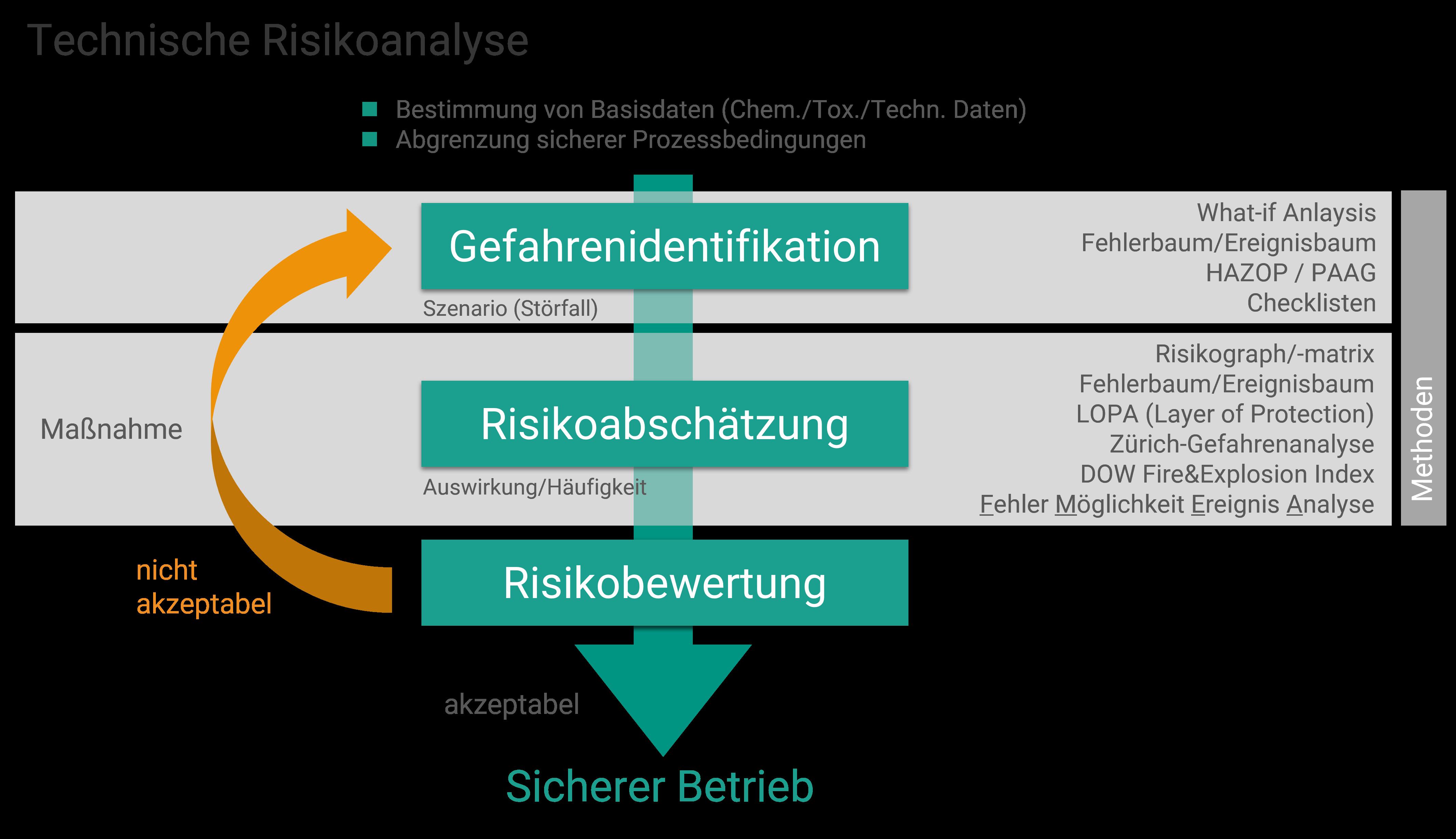 Ablauf der Risikoanalyse